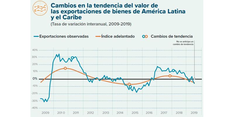 América Latina frente al freno del comercio mundial